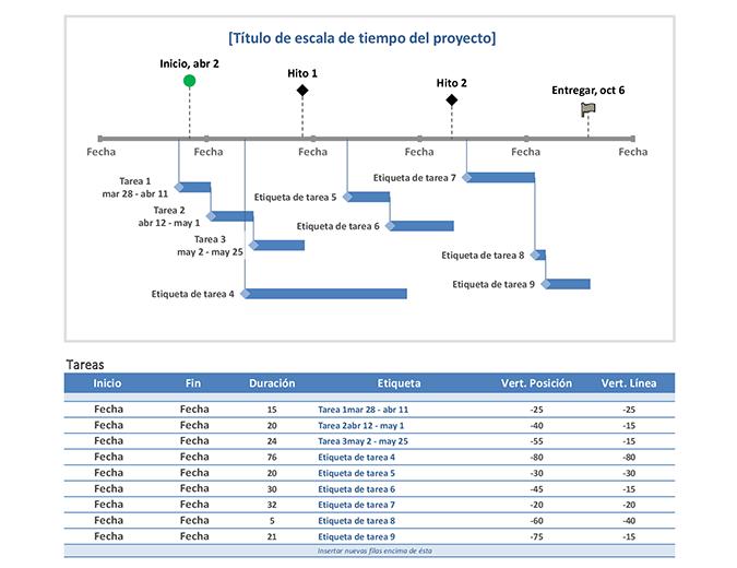 Escala de tiempo de proyecto de tareas e hitos