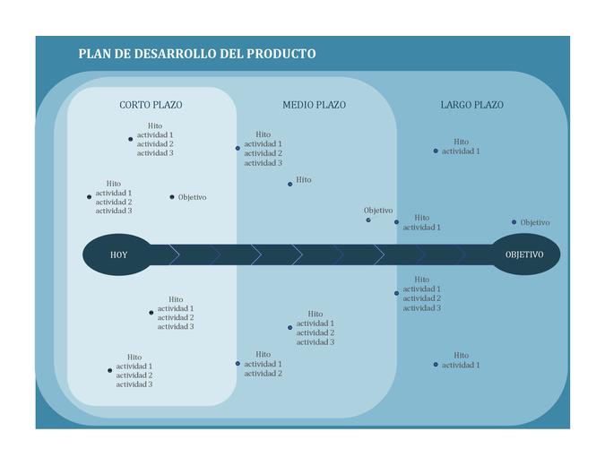 Plan de desarrollo que traza los hitos