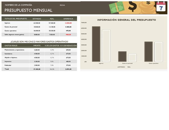 Presupuesto mensual de la empresa
