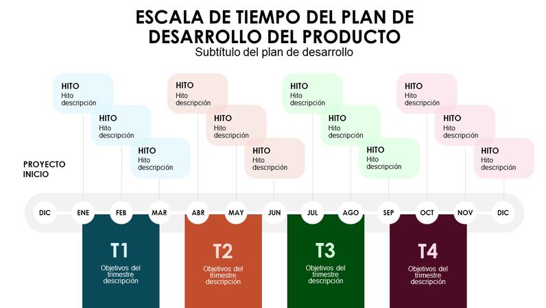 Escala de tiempo trimestral del plan de desarrollo del producto
