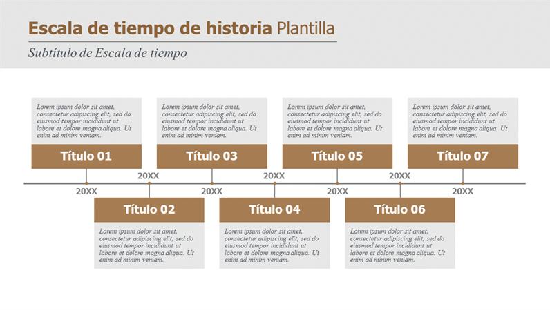 Historial y escala de tiempo con los hitos de un proyecto