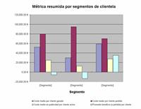 Análisis de rentabilidad de cliente