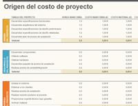 Presupuesto de proyectos