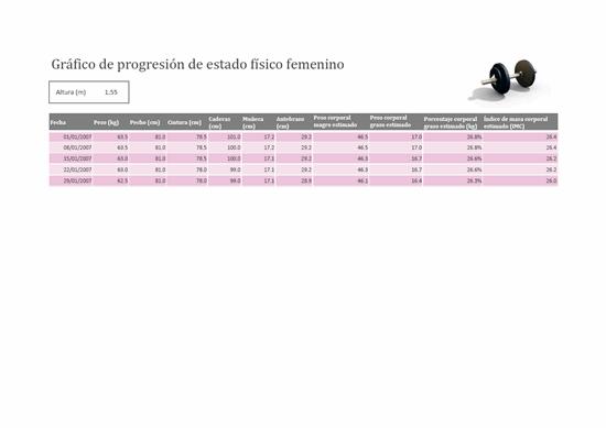 Gráfico de estado físico femenino (métrico)