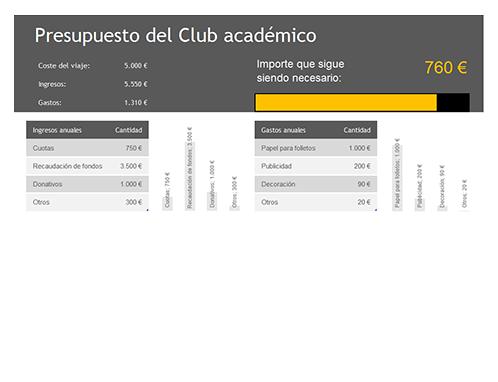 Presupuesto del Club académico