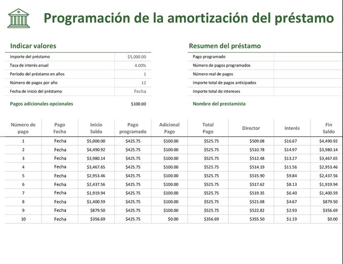 Programación de la amortización del préstamo