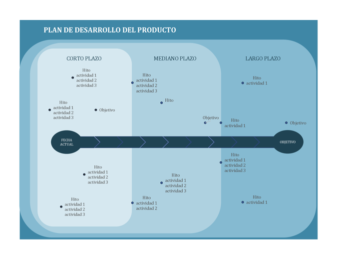 Plan de desarrollo de gráficos de hitos
