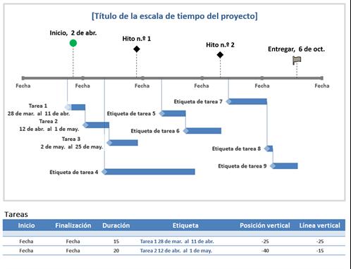 Escala de tiempo del proyecto de hitos y tareas