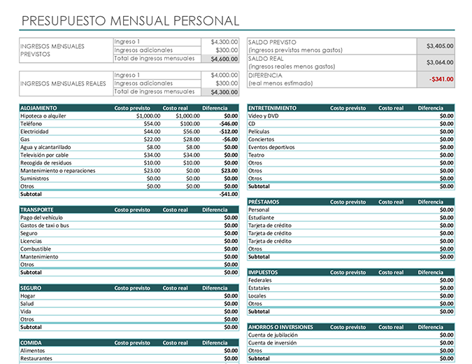 Presupuesto mensual personal