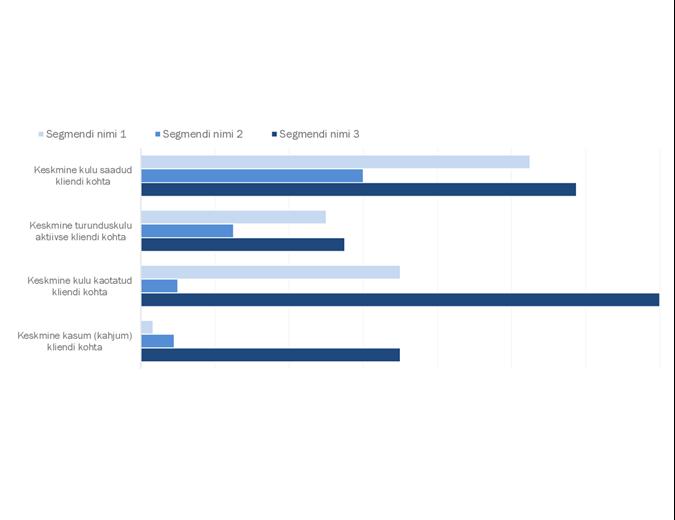 Klientide kasumlikkuse analüüs