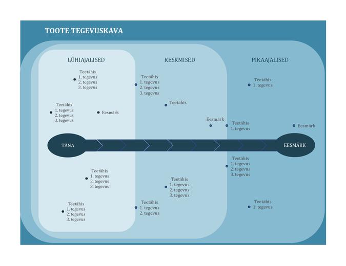 Teetähiseid diagrammile kandev tegevuskava