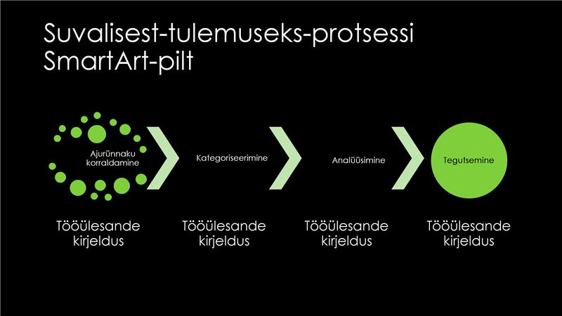 SmartArti suvalisest-tulemuseks-protsess (roheline mustal taustal), laiekraan
