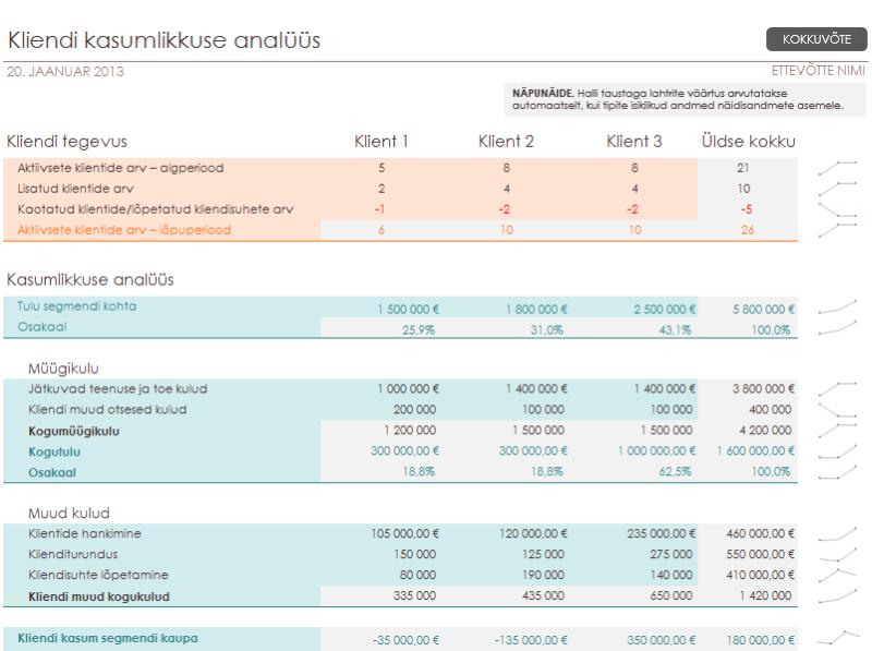 Klienditulususe analüüs