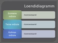 Loendidiagramm