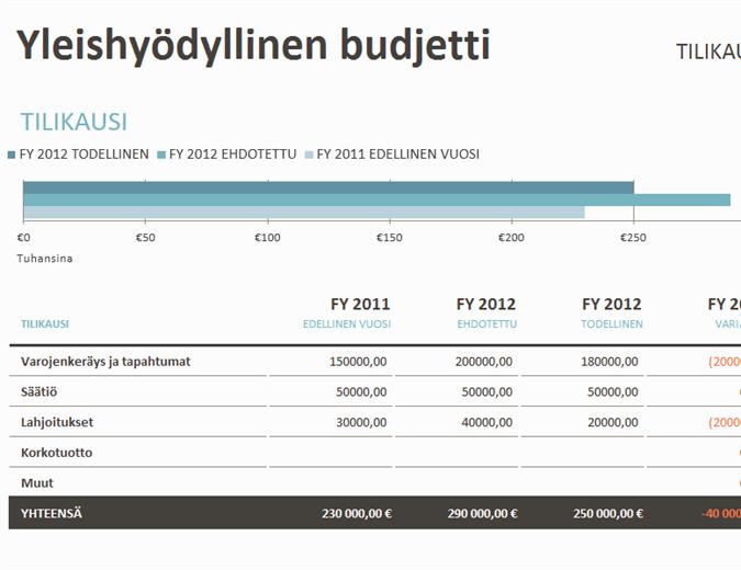 Yleishyödyllinen budjetti ja varojenkeräys
