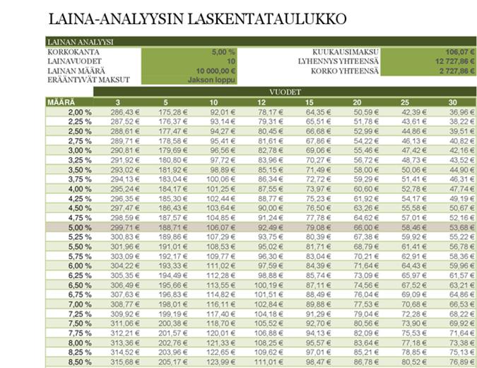 Laina-analyysin laskentataulukko