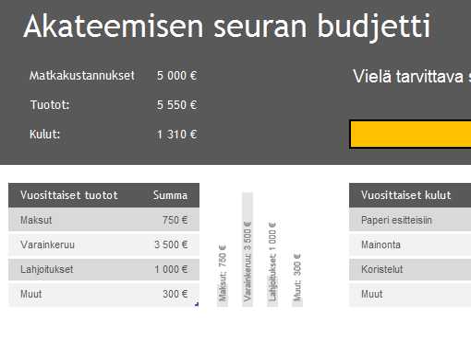 Osakunnan kerhon budjetti