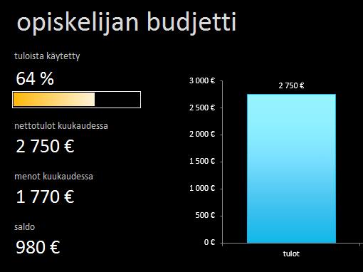 Opiskelijan budjetti