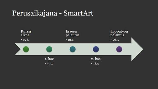 Aikajana ja SmartArt-kaavio (valkoinen teksti tummanharmaata taustaa vasten, laajakuva)