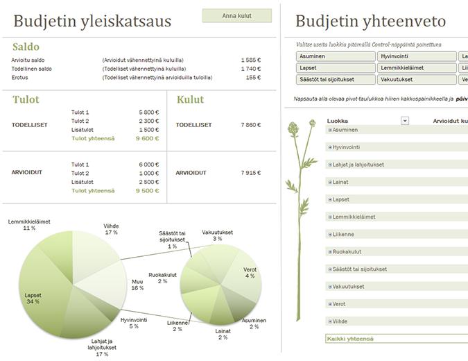 Perheen budjetti (kuukausittainen)