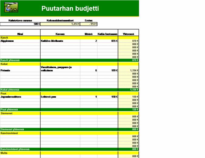 Puutarhan budjetti