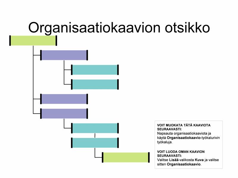 Oikealle versova organisaatiokaavio