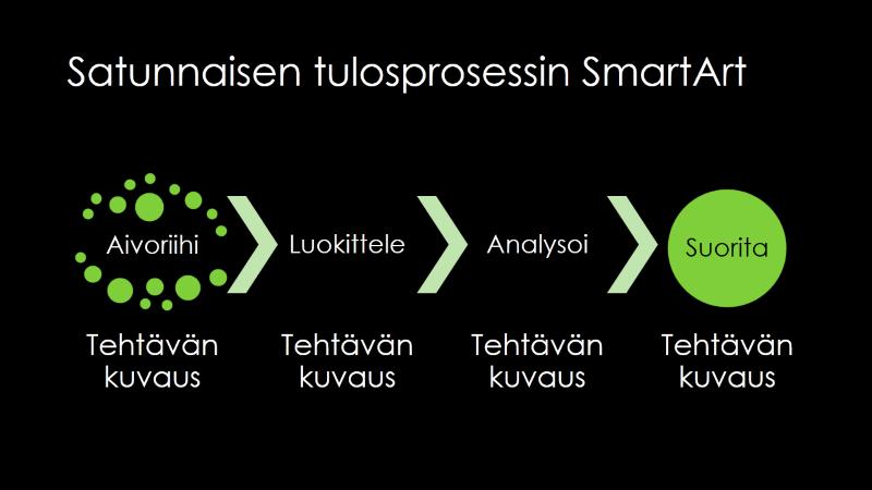 SmartArt-dian satunnaisesta tulokseen -prosessi (vihreä mustalla), laajakuva
