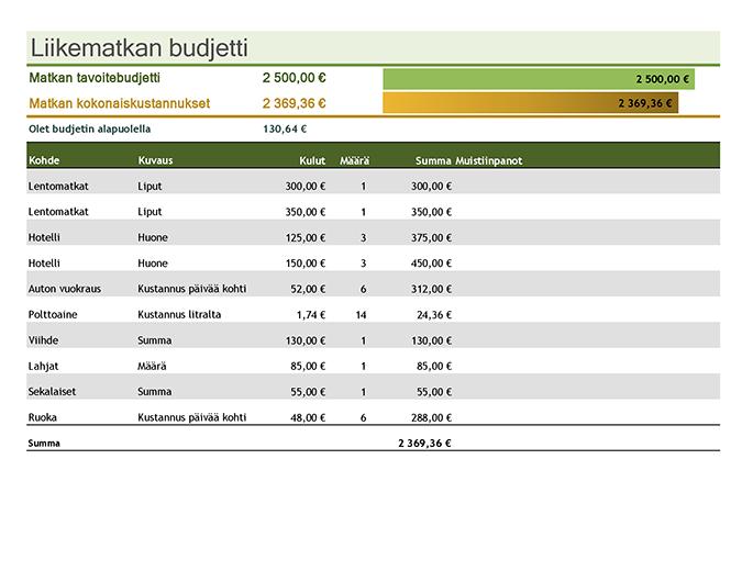Liikematkan budjetti