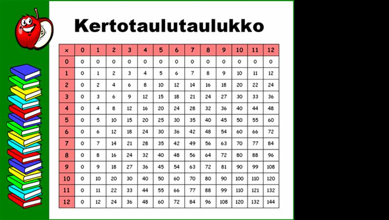 Kertotaulutaulukko (12 x 12 -kertotauluun asti)