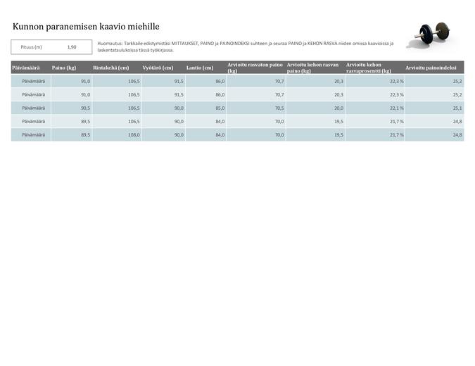 Kunnon paranemisen kaavio miehille (metrijärjestelmä)