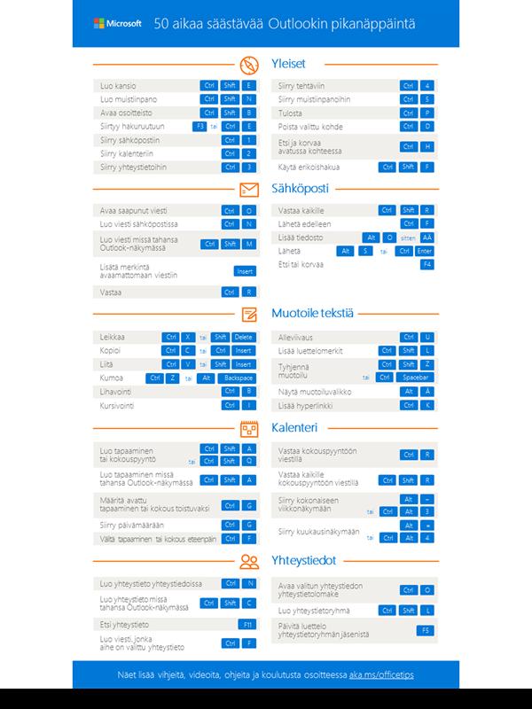 50 aikaa säästävää Outlookin pikanäppäintä
