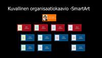 Kuvia sisältävä organisaatiokaaviodia (monivärinen mustalla taustalla), laajakuva