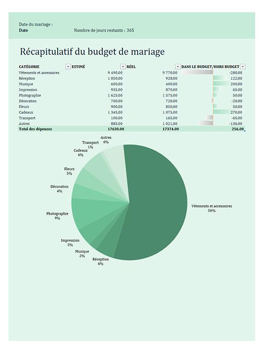 Budget de mariage