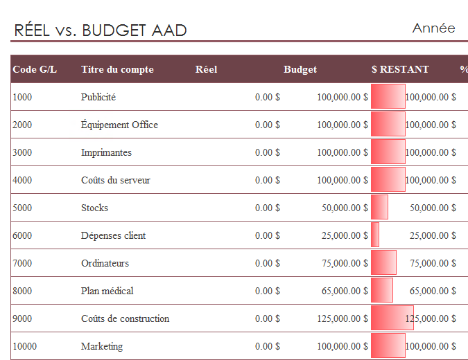 General ledger with budget comparison