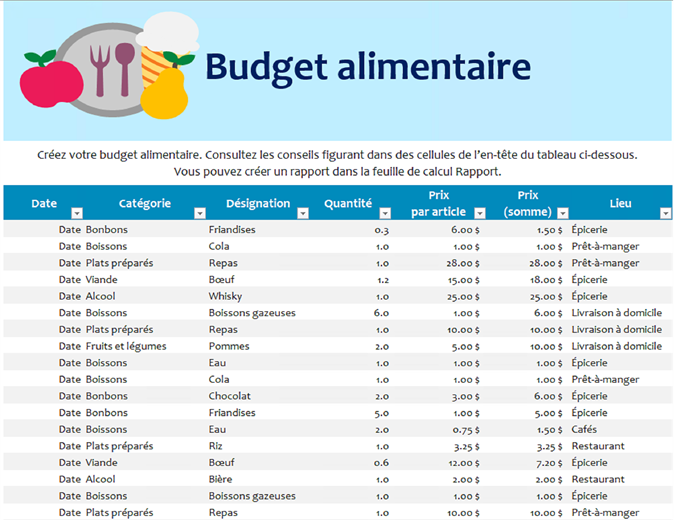 Budget alimentaire