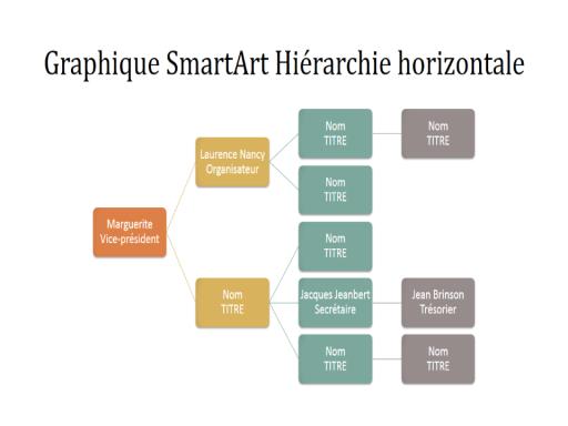 Diapositive Organigramme hiérarchique horizontal (multicolore sur blanc, grand écran)