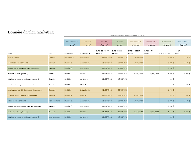Plan de projet de marketing