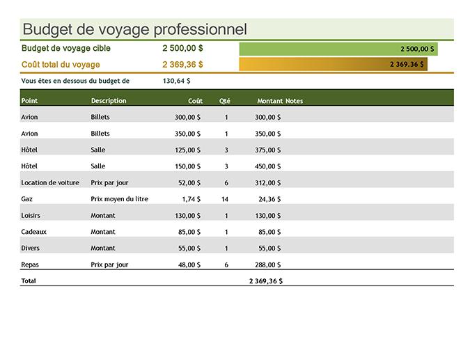 Budget de voyage professionnel