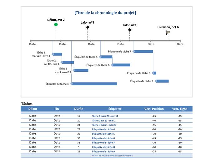Chronologie du projet par jalon et par tâche