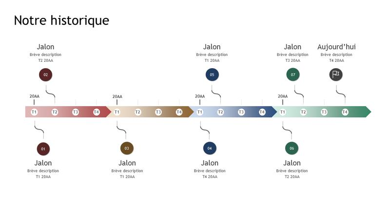 Historique et jalons (échéancier)