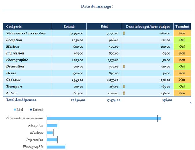 Budget de dépenses du mariage