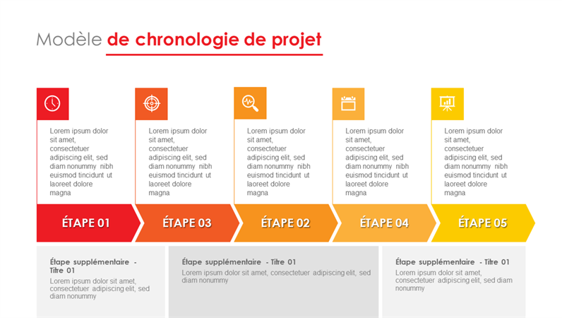 Chronologie des stades du projet