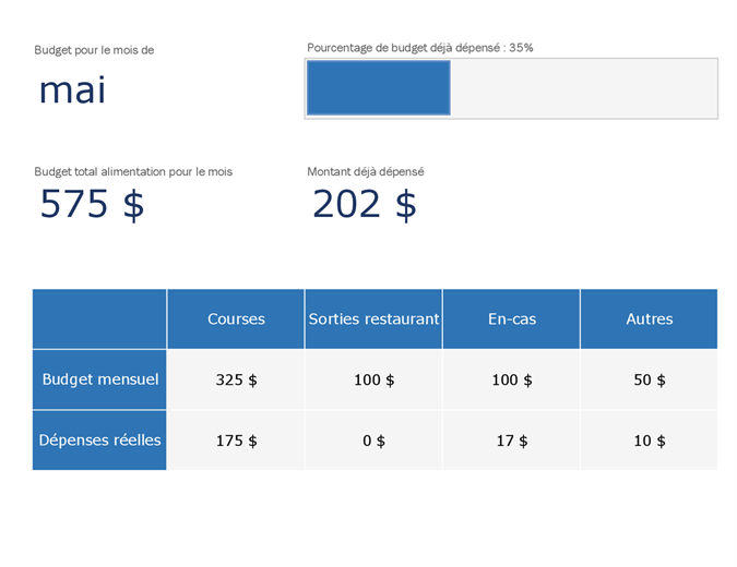 Budget alimentaire mensuel
