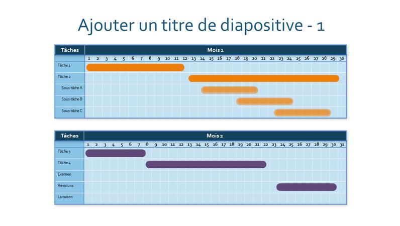Diagramme de Gantt sur deux mois