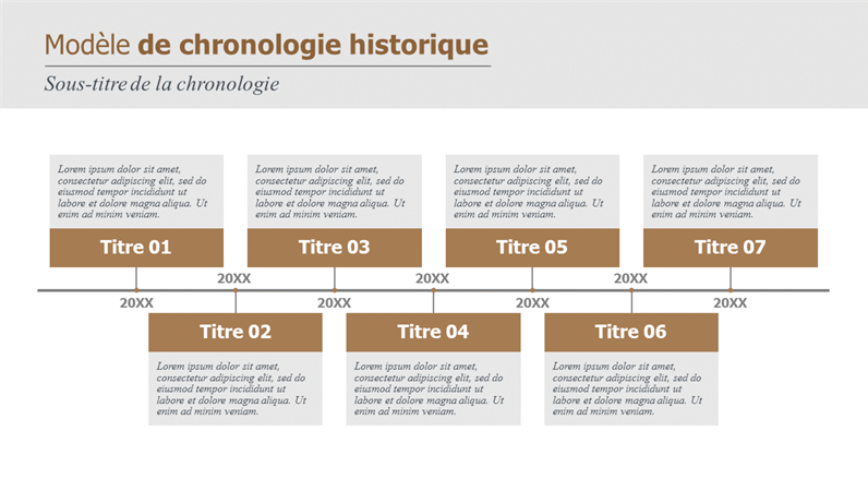 Historique et chronologie des jalons