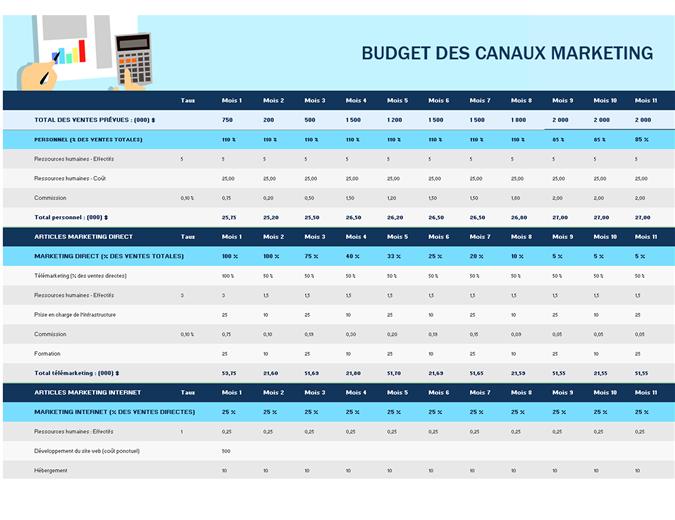 Budget de marketing