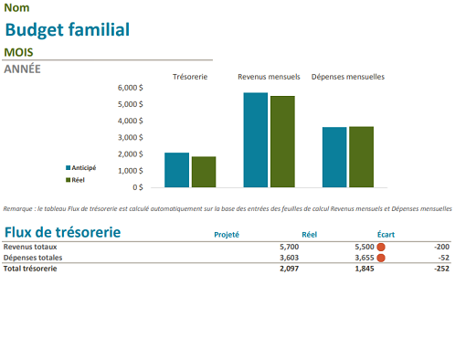Budget familial