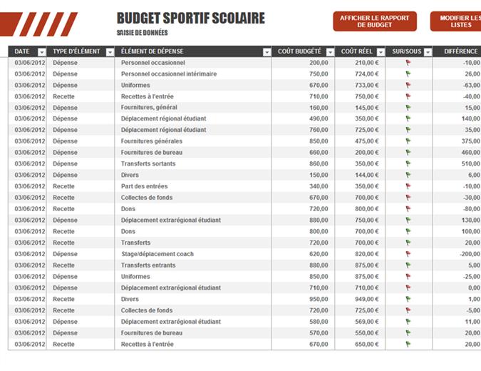 Budget sportif scolaire