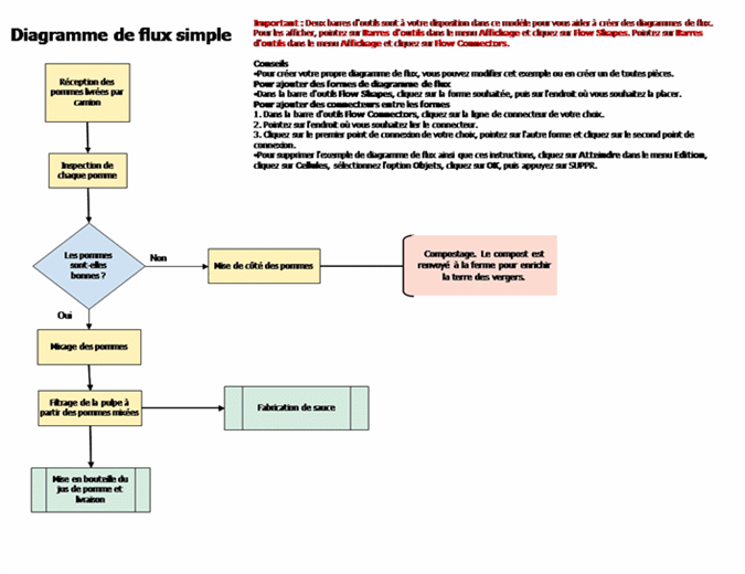 Diagramme de flux simple