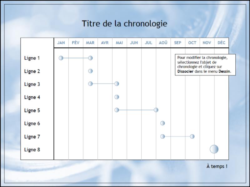 Chronologie pour un projet de douze mois à plusieurs niveaux